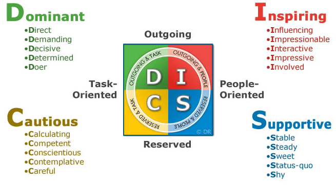 MBTI vs DISC (DISC compared to Myers-Briggs Type Indicator)