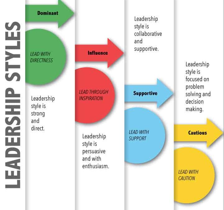 4 Leadership Styles you need to know NOW!